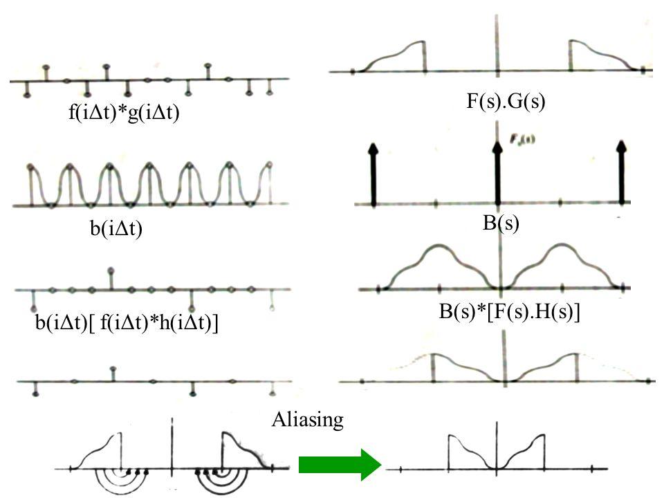 F(s).G(s) f(iΔt)*g(iΔt) B(s) b(iΔt) B(s)*[F(s).H(s)] b(iΔt)[ f(iΔt)*h(iΔt)] Aliasing